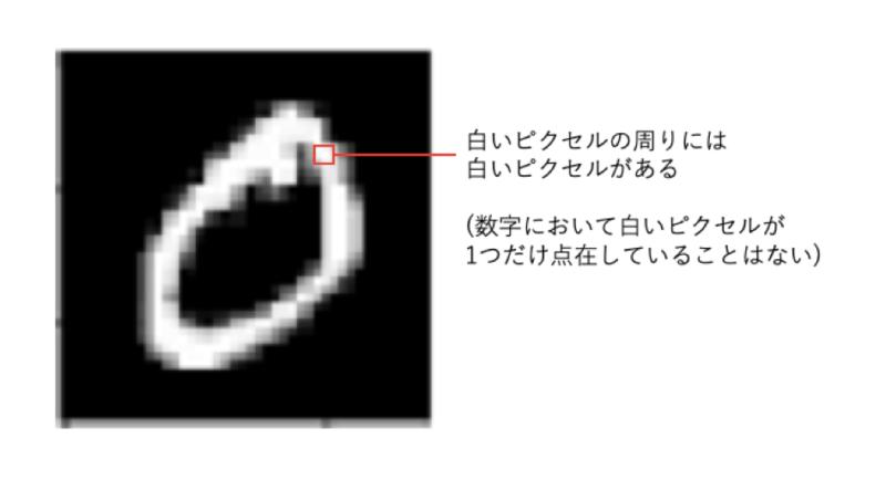 白いピクセルと黒いピクセルとの関係
